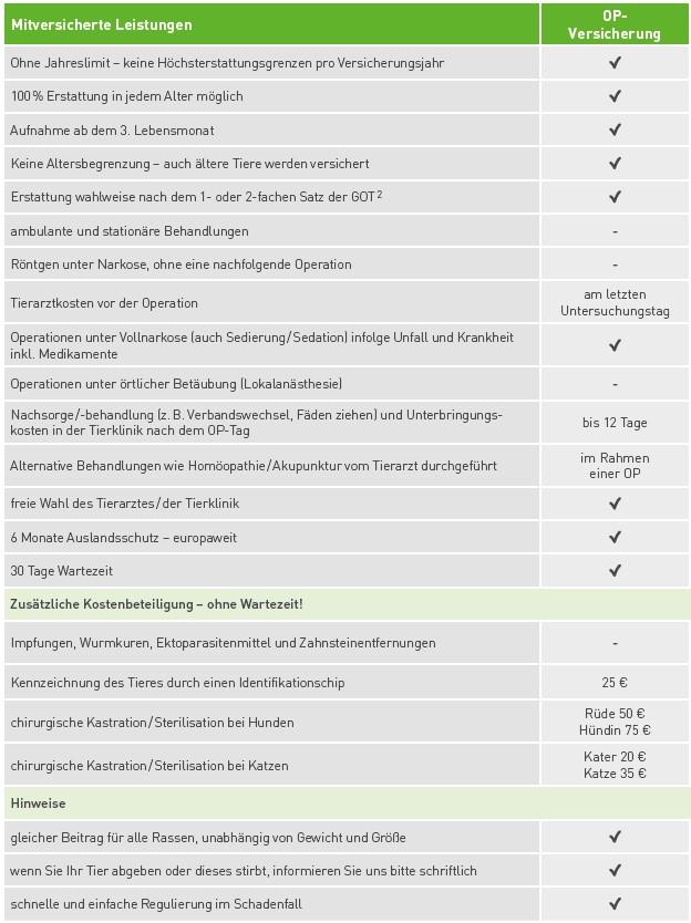 Uelzener Tarife und Leistungen